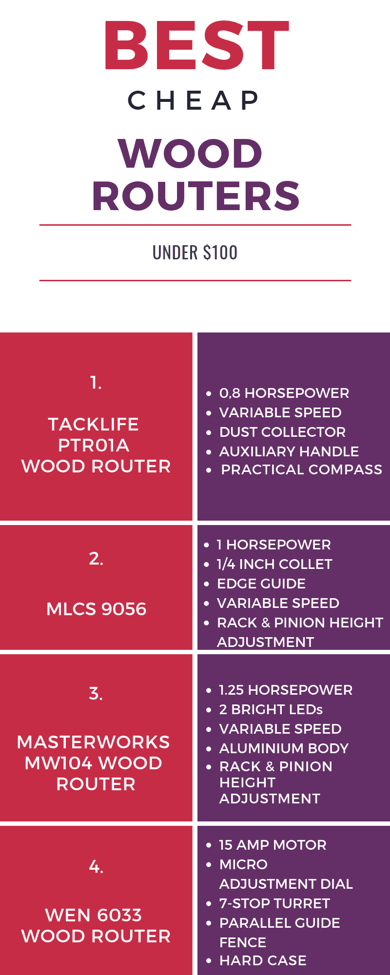 best cheap wood router